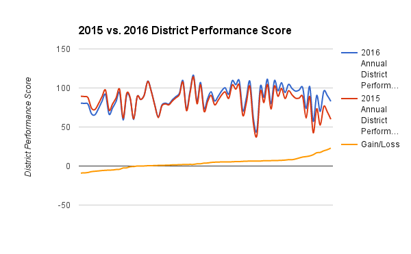 2015 vs 2016 District Performance Scores