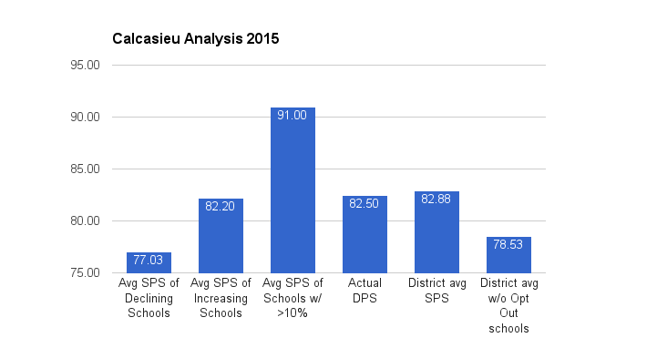 Calcasieu Analysis 2015